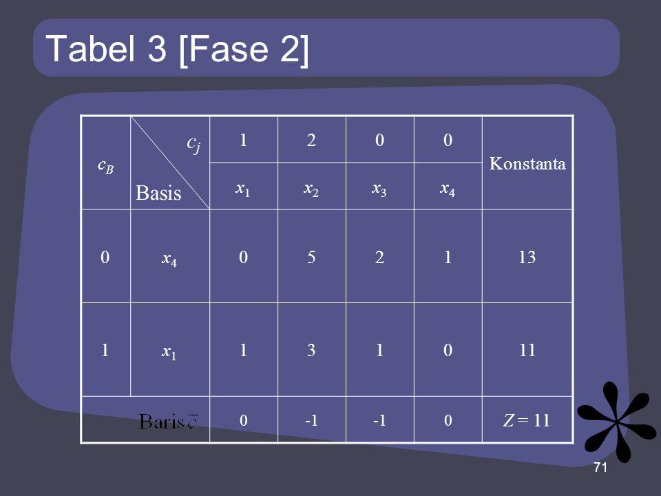 Tabel 3 [Fase 2] cj Basis cB 1 2 Konstanta x1 x2 x3 x4 5 13 3 11